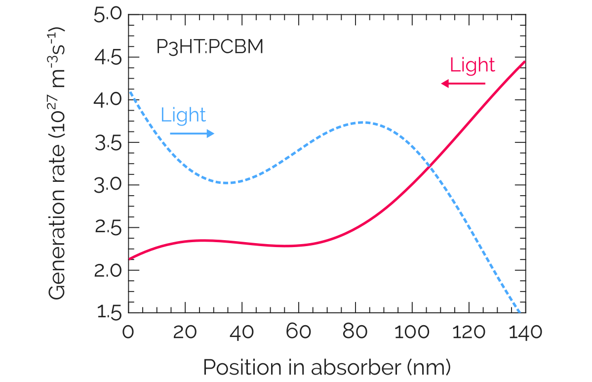 Optical generation in thin-film solar cells